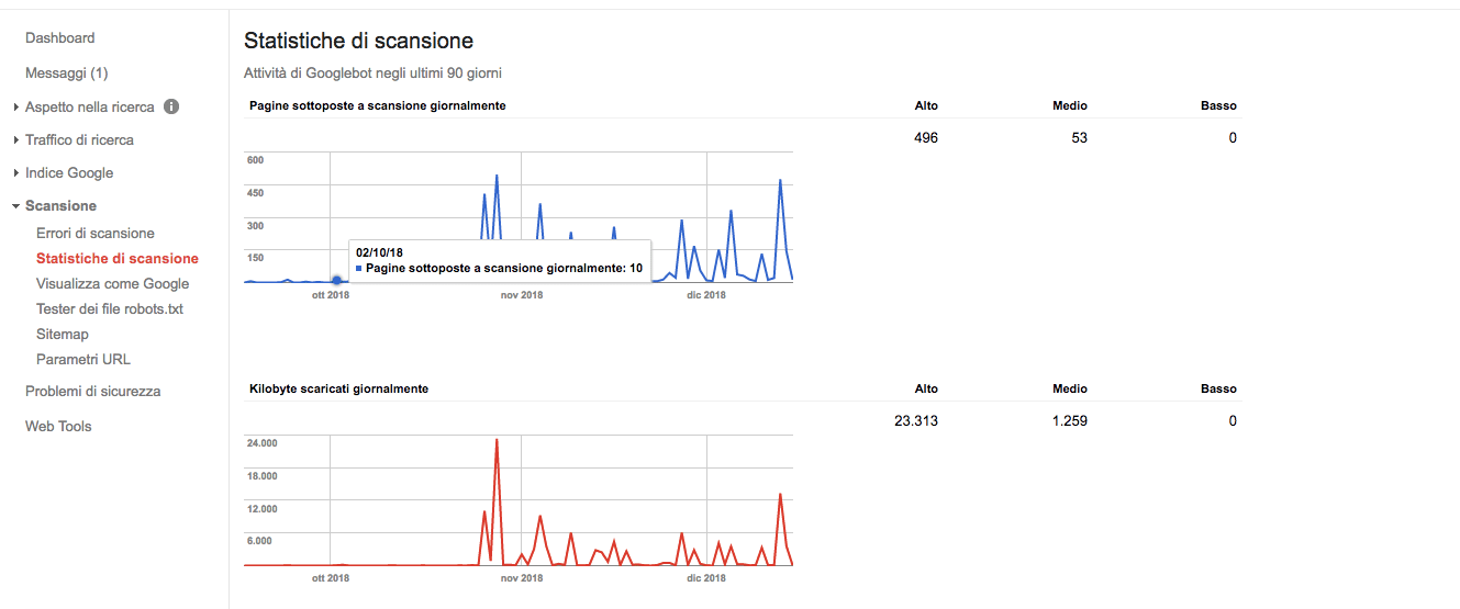statistiche di scansione in search console