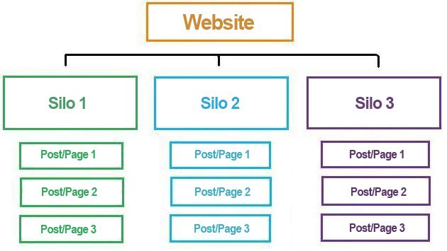 struttura a silo