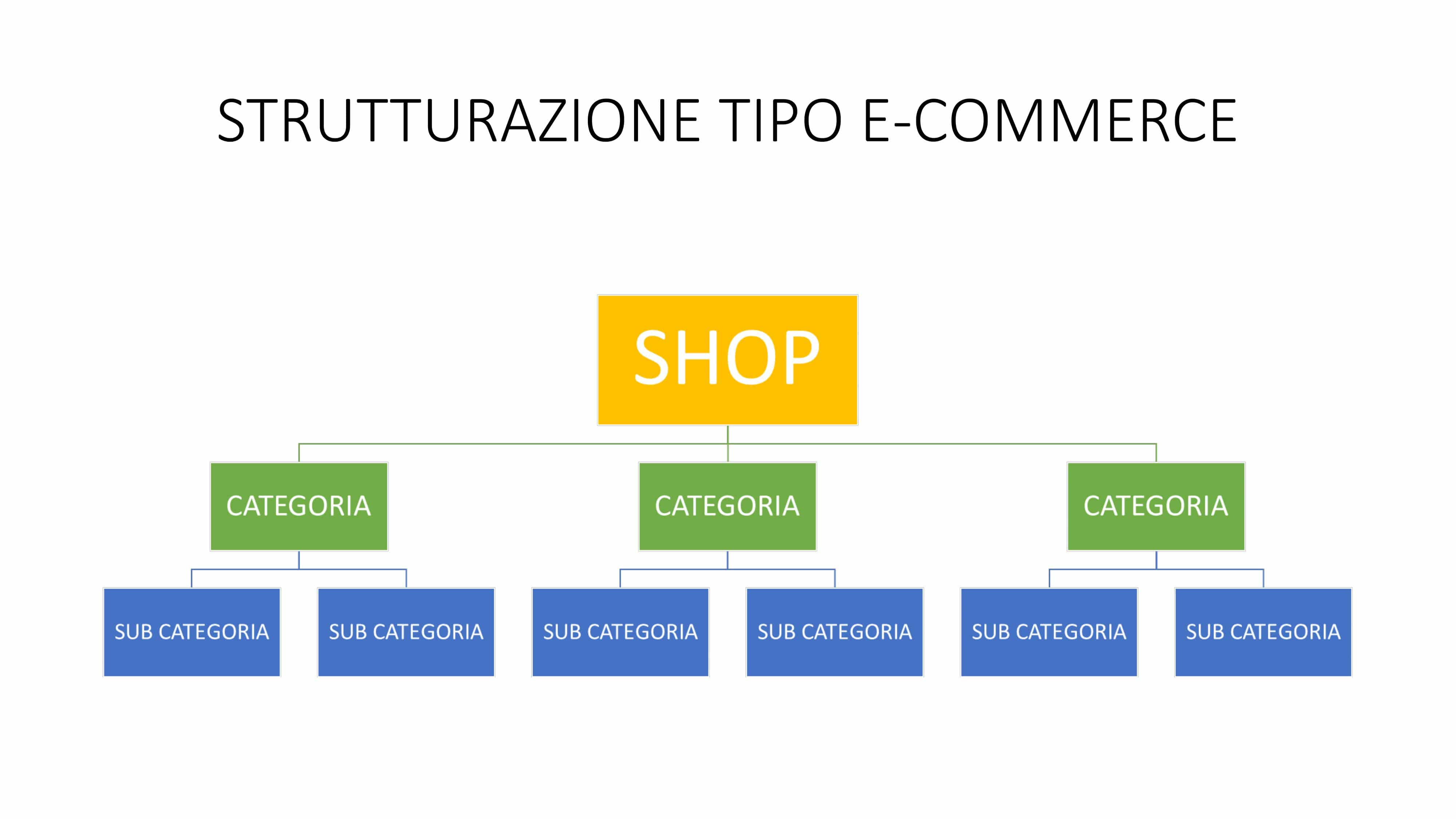 Albero categorie e-commerce